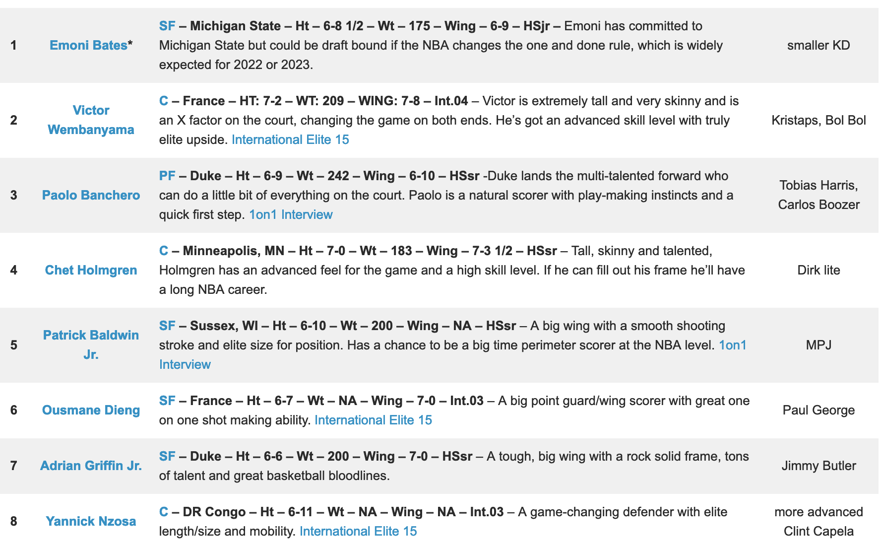 top 8 picks of the 2022 nba mock draft